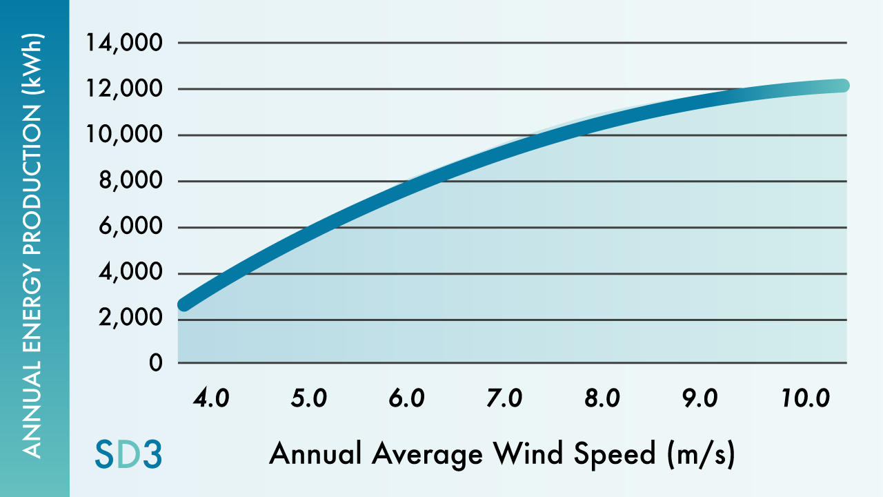Wind Turbine Annual Energy Production